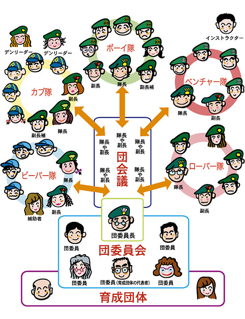 団の組織図